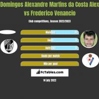 Domingos Alexandre Martins da Costa Alex vs Frederico Venancio h2h player stats