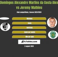 Domingos Alexandre Martins da Costa Alex vs Jeremy Mathieu h2h player stats