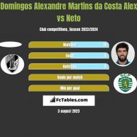 Domingos Alexandre Martins da Costa Alex vs Neto h2h player stats