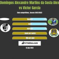 Domingos Alexandre Martins da Costa Alex vs Victor Garcia h2h player stats