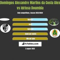 Domingos Alexandre Martins da Costa Alex vs Idrissa Doumbia h2h player stats