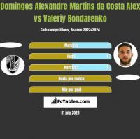 Domingos Alexandre Martins da Costa Alex vs Valeriy Bondarenko h2h player stats