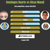 Domingos Duarte vs Aissa Mandi h2h player stats