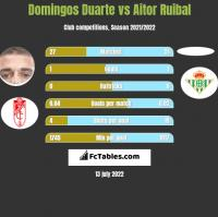 Domingos Duarte vs Aitor Ruibal h2h player stats