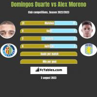 Domingos Duarte vs Alex Moreno h2h player stats