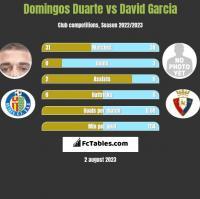 Domingos Duarte vs David Garcia h2h player stats