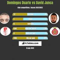 Domingos Duarte vs David Junca h2h player stats