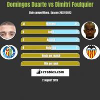 Domingos Duarte vs Dimitri Foulquier h2h player stats