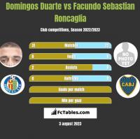 Domingos Duarte vs Facundo Sebastian Roncaglia h2h player stats