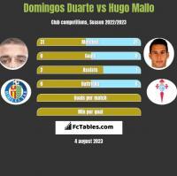 Domingos Duarte vs Hugo Mallo h2h player stats