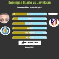 Domingos Duarte vs Javi Galan h2h player stats