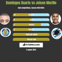Domingos Duarte vs Jeison Murillo h2h player stats