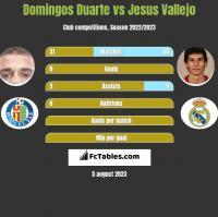 Domingos Duarte vs Jesus Vallejo h2h player stats