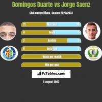 Domingos Duarte vs Jorge Saenz h2h player stats