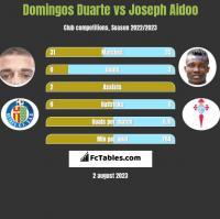 Domingos Duarte vs Joseph Aidoo h2h player stats