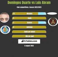 Domingos Duarte vs Luis Abram h2h player stats