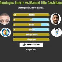 Domingos Duarte vs Manuel Lillo Castellano h2h player stats