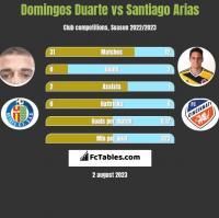 Domingos Duarte vs Santiago Arias h2h player stats