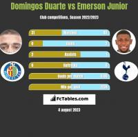 Domingos Duarte vs Emerson Junior h2h player stats