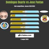 Domingos Duarte vs Jose Fontan h2h player stats