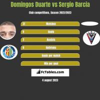 Domingos Duarte vs Sergio Barcia h2h player stats