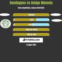 Domingues vs Amigo Memela h2h player stats