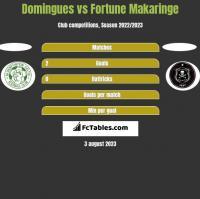 Domingues vs Fortune Makaringe h2h player stats