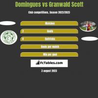 Domingues vs Granwald Scott h2h player stats