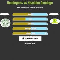 Domingues vs Haashim Domingo h2h player stats