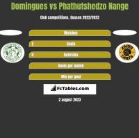 Domingues vs Phathutshedzo Nange h2h player stats