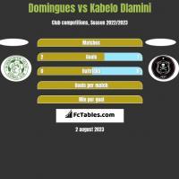 Domingues vs Kabelo Dlamini h2h player stats