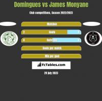 Domingues vs James Monyane h2h player stats