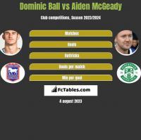 Dominic Ball vs Aiden McGeady h2h player stats