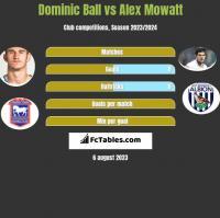 Dominic Ball vs Alex Mowatt h2h player stats