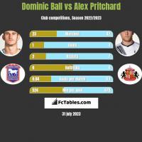 Dominic Ball vs Alex Pritchard h2h player stats