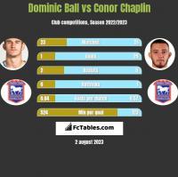 Dominic Ball vs Conor Chaplin h2h player stats