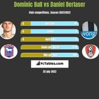 Dominic Ball vs Daniel Berlaser h2h player stats