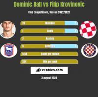 Dominic Ball vs Filip Krovinovic h2h player stats