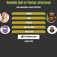 Dominic Ball vs Florian Jozefzoon h2h player stats