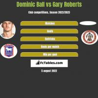 Dominic Ball vs Gary Roberts h2h player stats