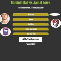 Dominic Ball vs Jamal Lowe h2h player stats