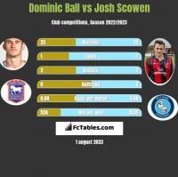 Dominic Ball vs Josh Scowen h2h player stats