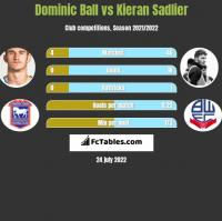 Dominic Ball vs Kieran Sadlier h2h player stats