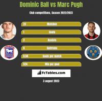 Dominic Ball vs Marc Pugh h2h player stats