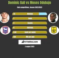 Dominic Ball vs Moses Odubajo h2h player stats