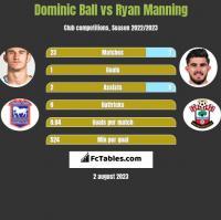 Dominic Ball vs Ryan Manning h2h player stats