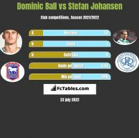Dominic Ball vs Stefan Johansen h2h player stats
