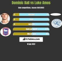 Dominic Ball vs Luke Amos h2h player stats