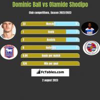 Dominic Ball vs Olamide Shodipo h2h player stats