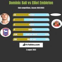 Dominic Ball vs Elliot Embleton h2h player stats
